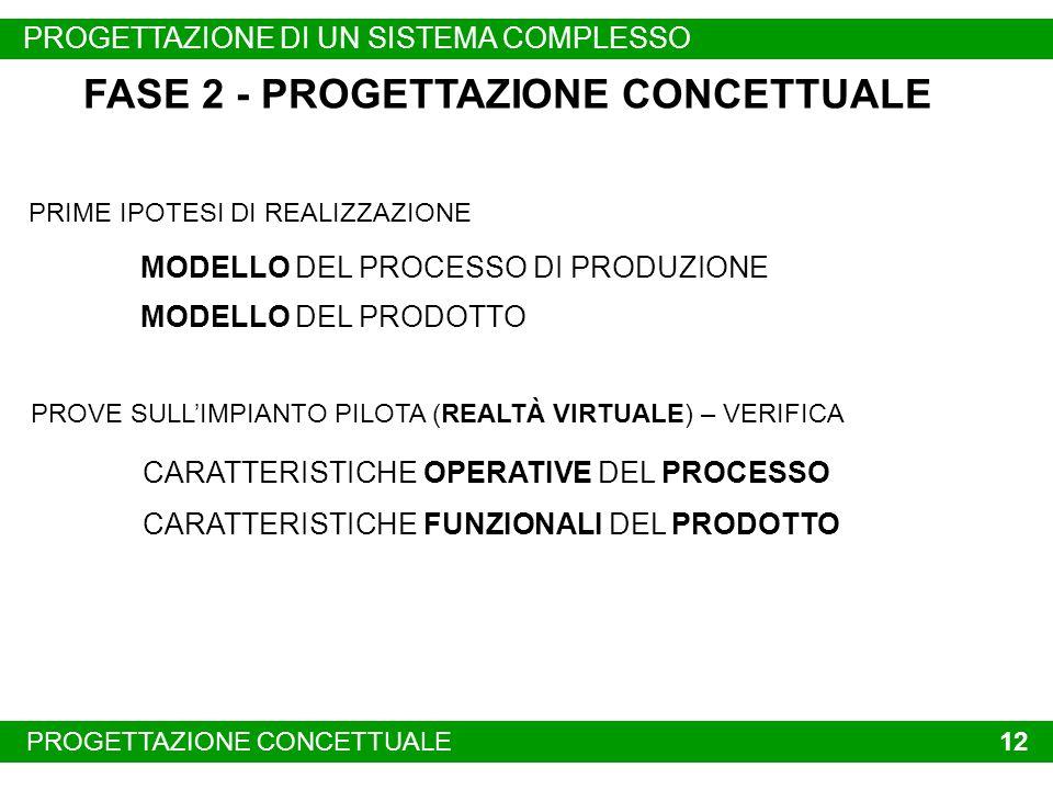 FASE 2 - PROGETTAZIONE CONCETTUALE
