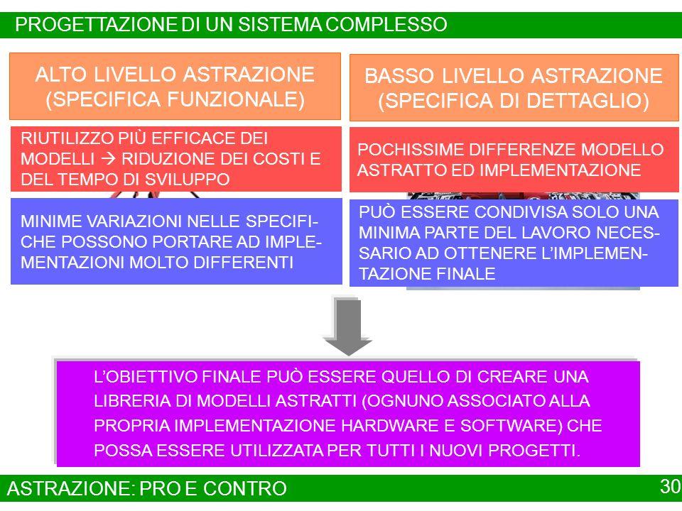 ALTO LIVELLO ASTRAZIONE (SPECIFICA FUNZIONALE)