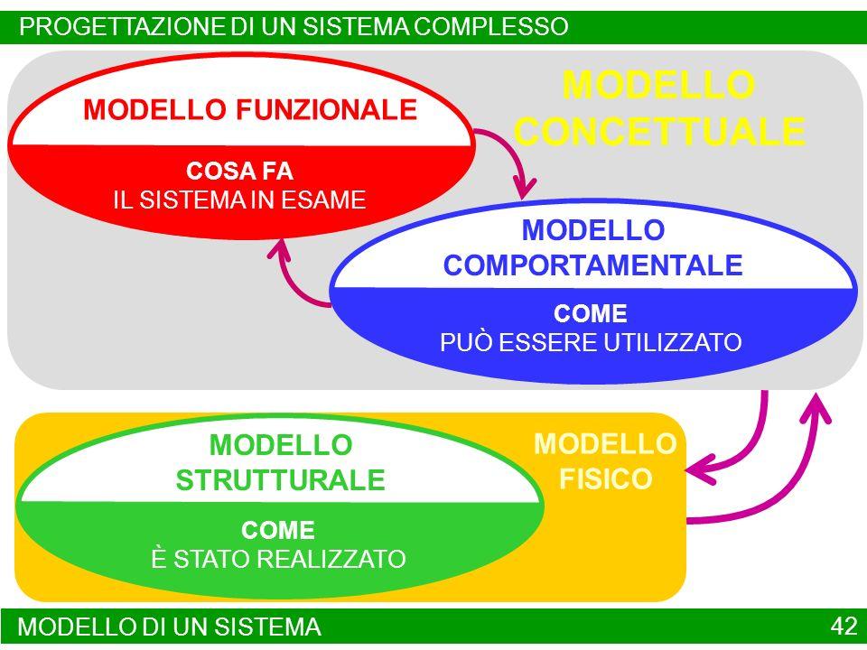 MODELLO CONCETTUALE MODELLO FUNZIONALE MODELLO COMPORTAMENTALE MODELLO