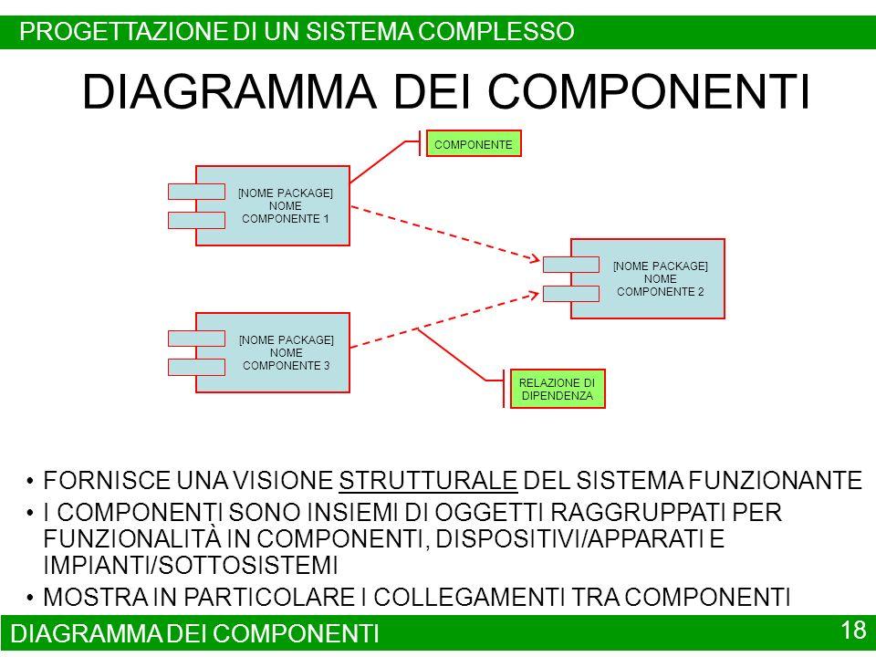 DIAGRAMMA DEI COMPONENTI