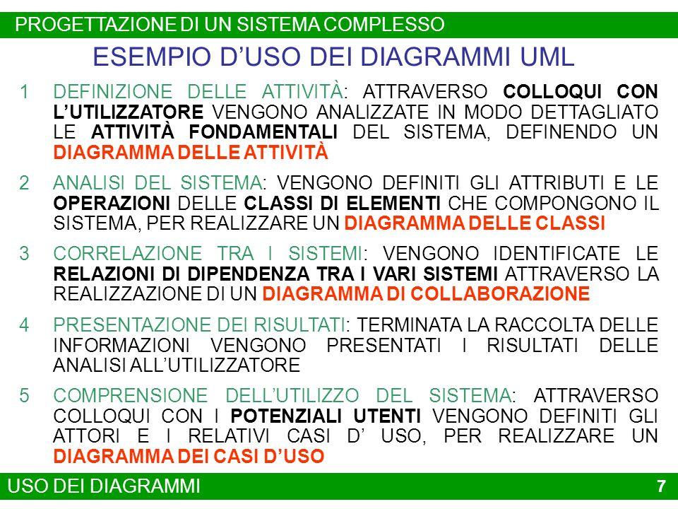 ESEMPIO D'USO DEI DIAGRAMMI UML