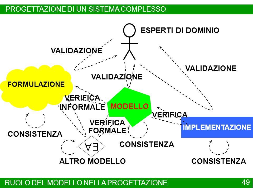  ESPERTI DI DOMINIO VALIDAZIONE VERIFICA INFORMALE MODELLO VERIFICA