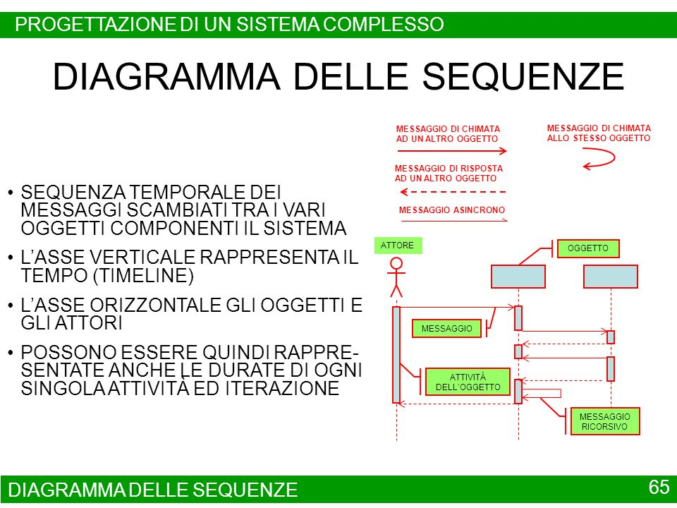 DIAGRAMMA DELLE SEQUENZE