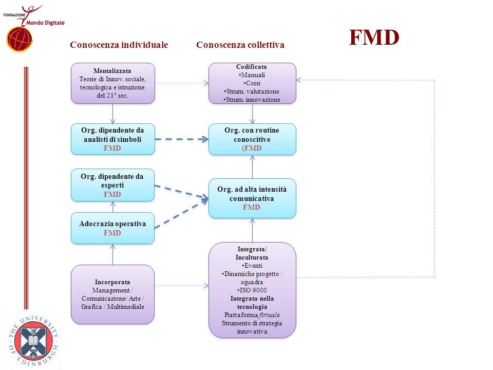 FMD Conoscenza individuale Conoscenza collettiva