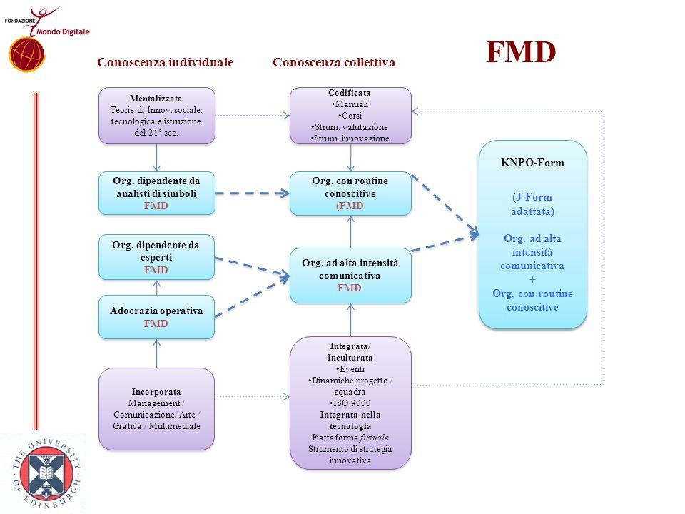 FMD Conoscenza individuale Conoscenza collettiva KNPO-Form
