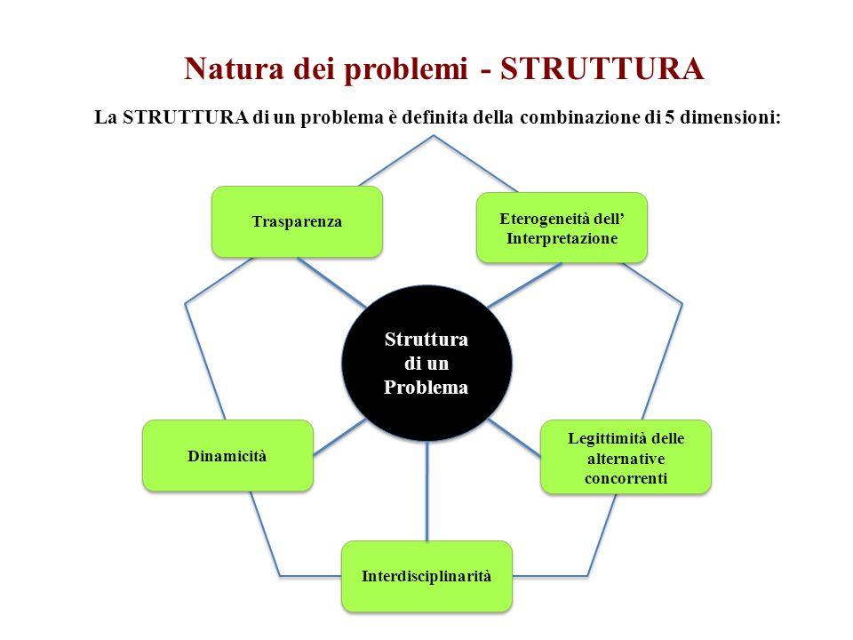 Natura dei problemi - STRUTTURA