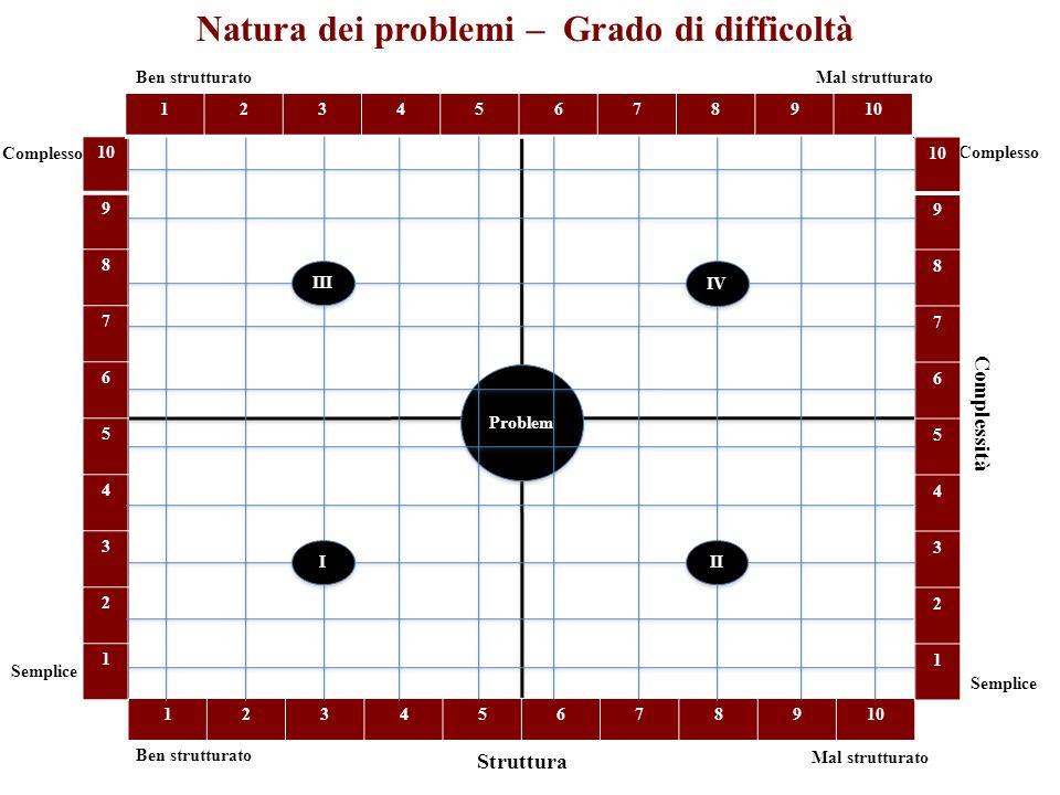 Natura dei problemi – Grado di difficoltà