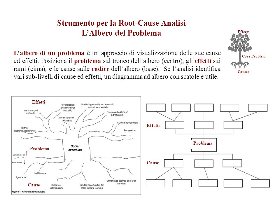 Strumento per la Root-Cause Analisi