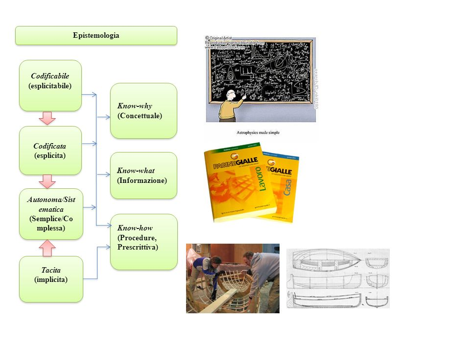 Autonoma/Sistematica (Semplice/Complessa)