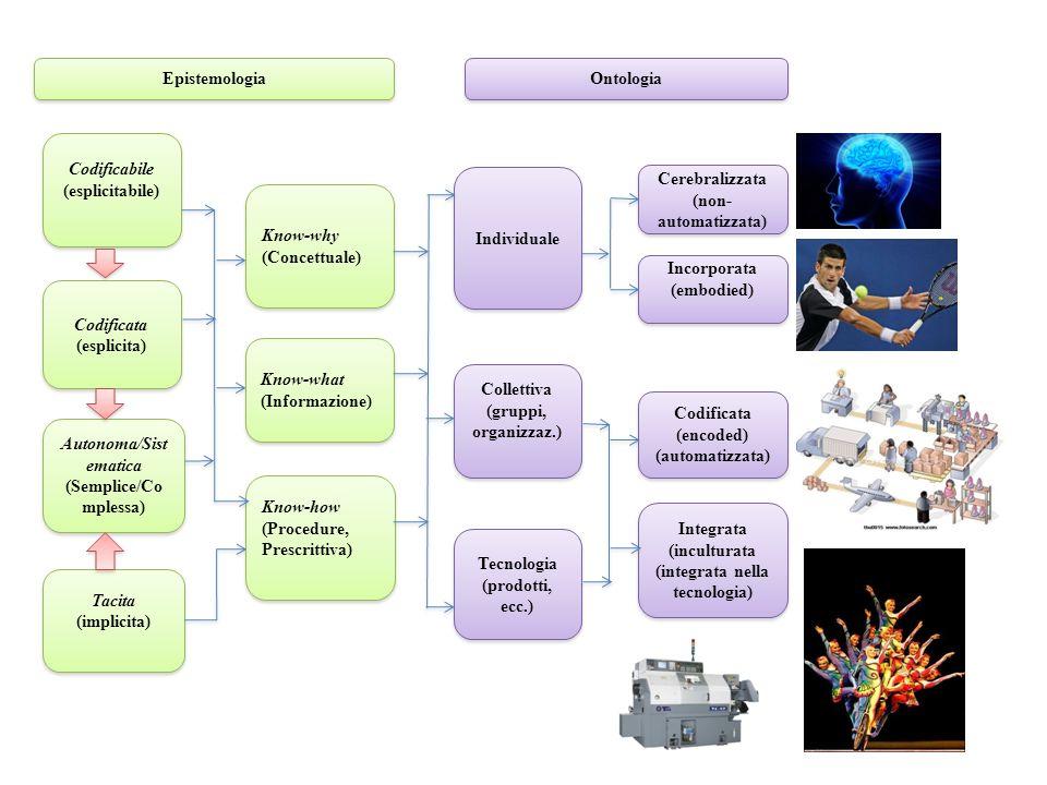 Autonoma/Sistematica (Semplice/Complessa) (integrata nella tecnologia)