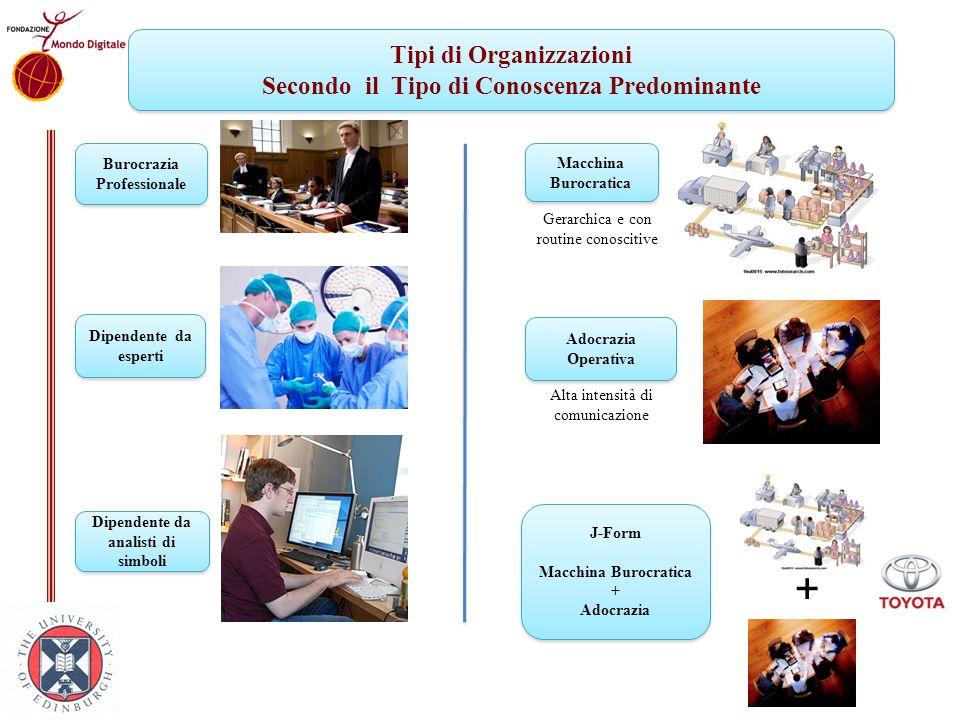 + Tipi di Organizzazioni Secondo il Tipo di Conoscenza Predominante