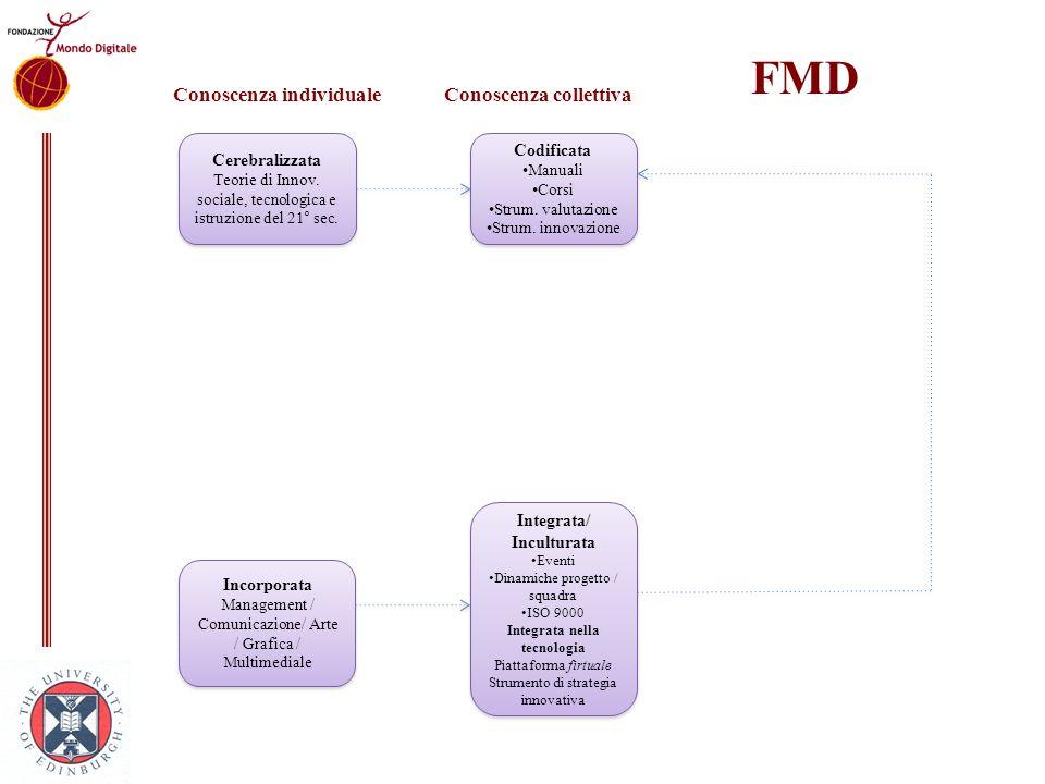 FMD Conoscenza individuale Conoscenza collettiva Cerebralizzata