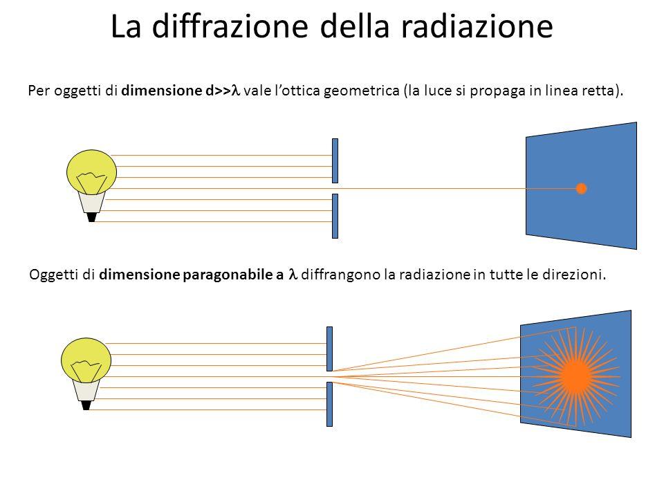 La diffrazione della radiazione