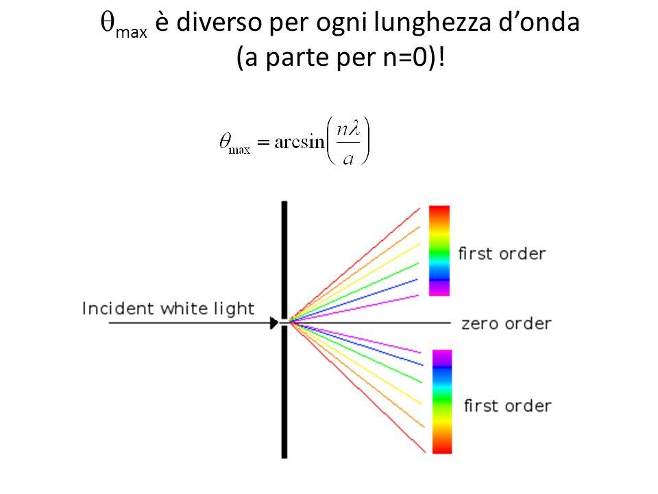qmax è diverso per ogni lunghezza d'onda (a parte per n=0)!