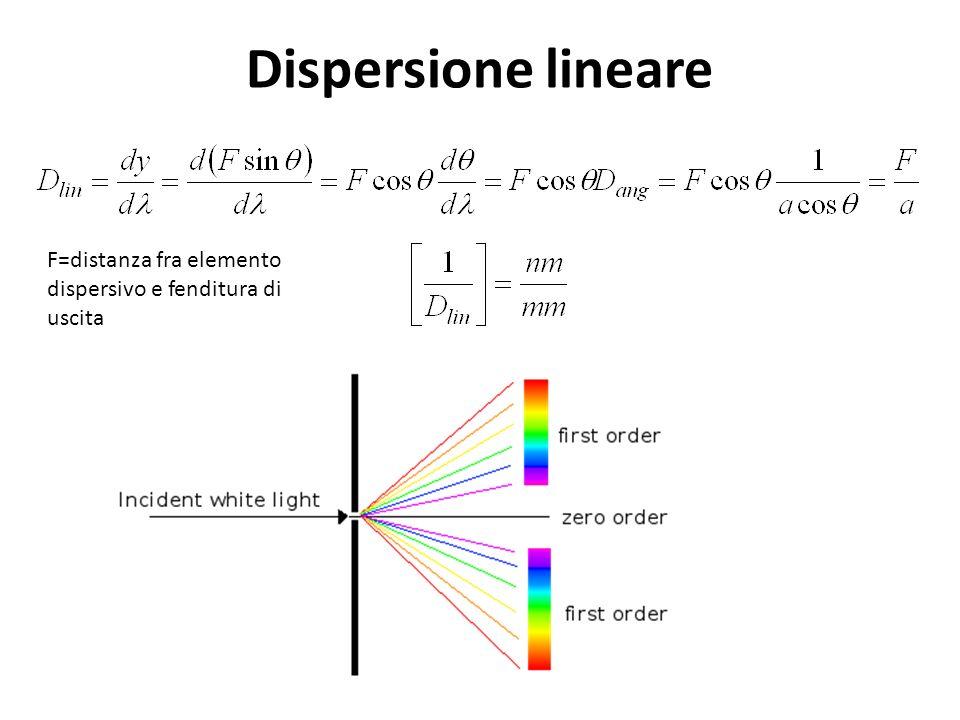Dispersione lineare F=distanza fra elemento dispersivo e fenditura di uscita