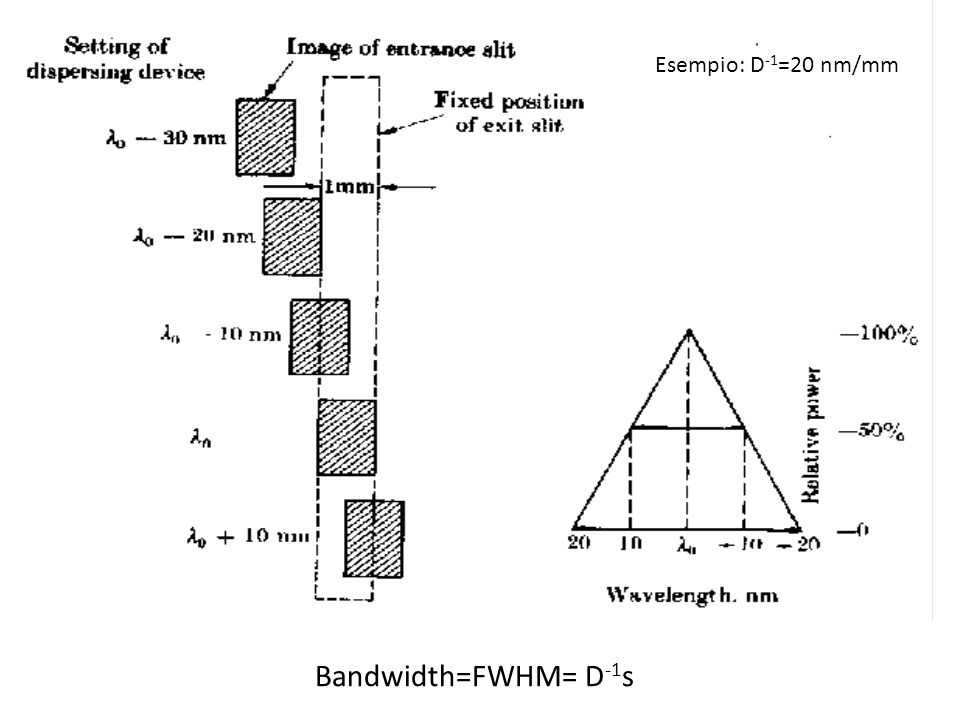 Esempio: D-1=20 nm/mm Bandwidth=FWHM= D-1s