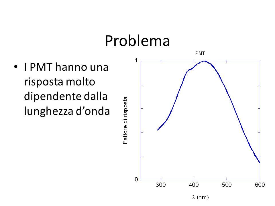 Problema I PMT hanno una risposta molto dipendente dalla lunghezza d'onda