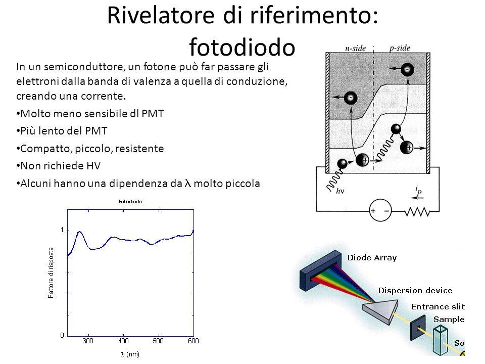 Rivelatore di riferimento: fotodiodo