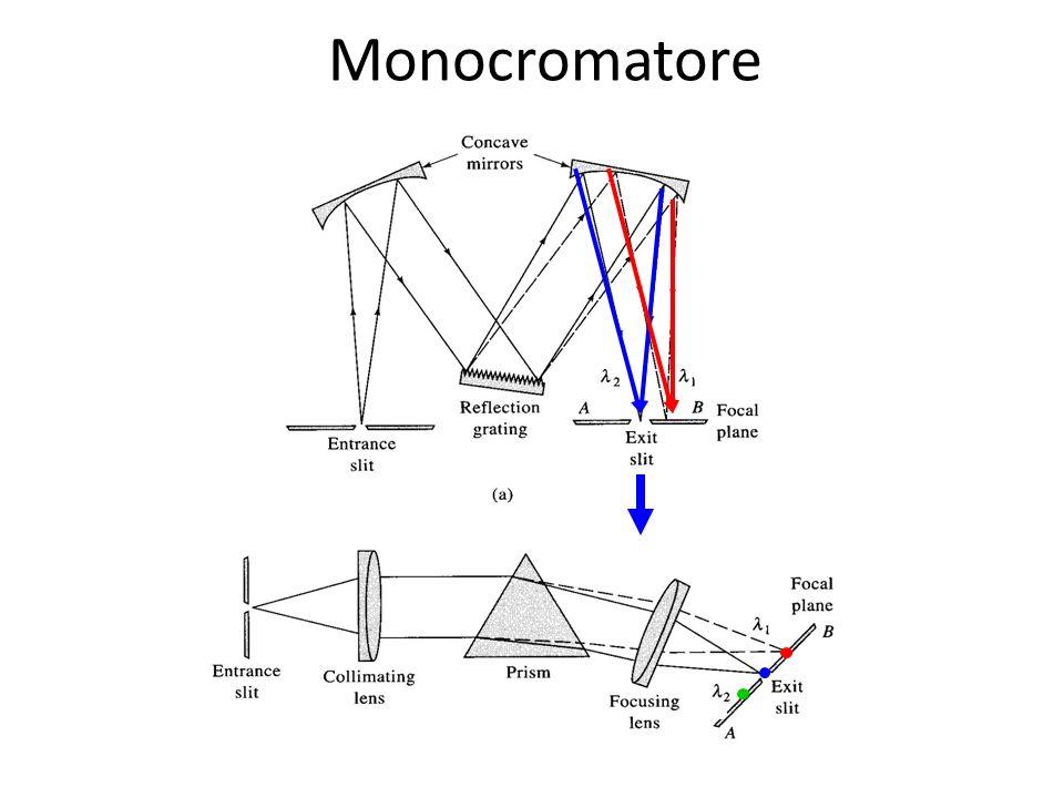 Monocromatore
