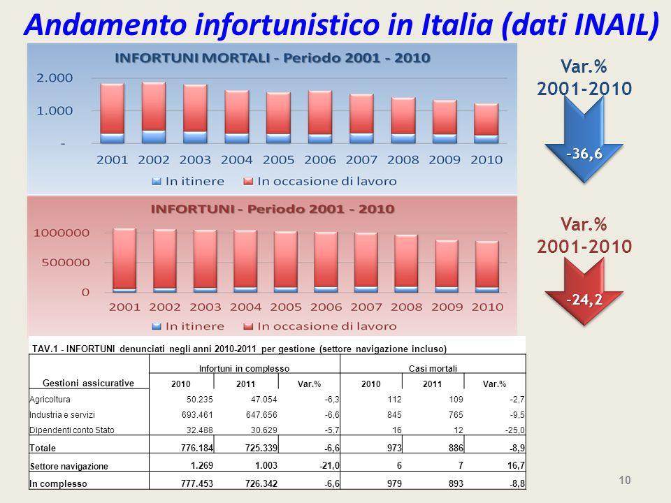 Andamento infortunistico in Italia (dati INAIL)