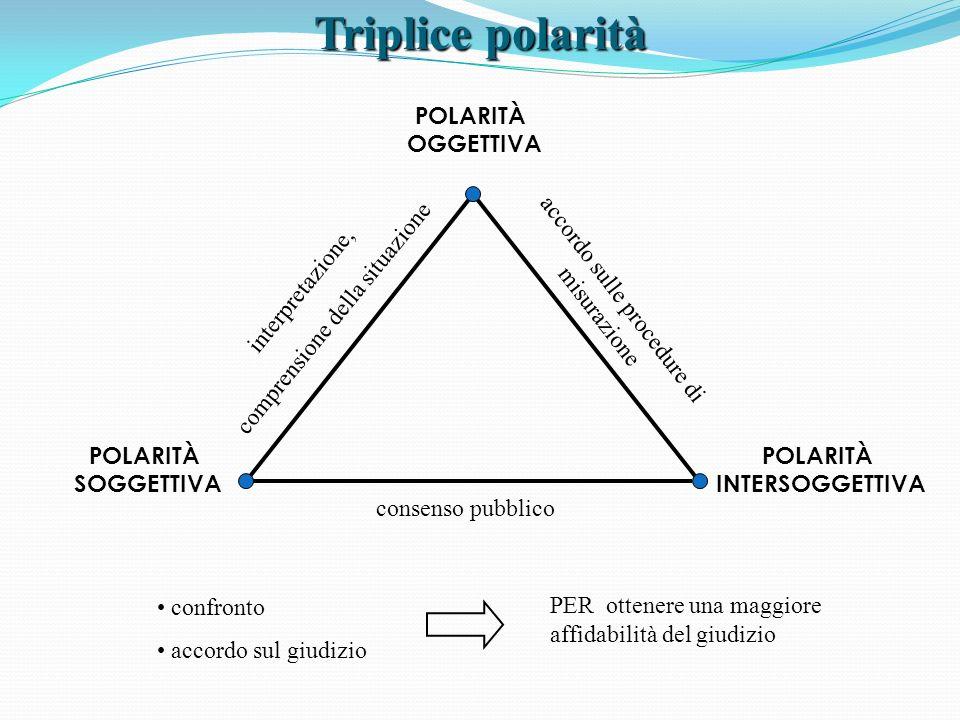 Triplice polarità POLARITÀ OGGETTIVA comprensione della situazione