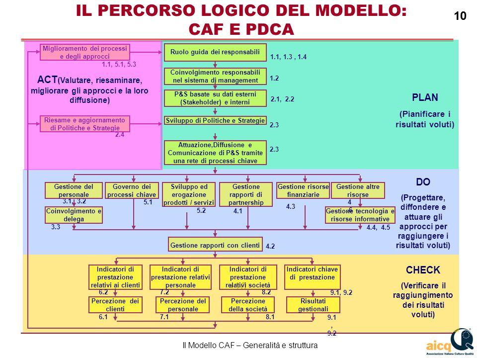IL PERCORSO LOGICO DEL MODELLO: CAF E PDCA