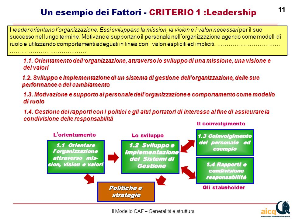 Un esempio dei Fattori - CRITERIO 1 :Leadership