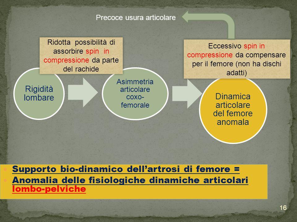 Supporto bio-dinamico dell'artrosi di femore =
