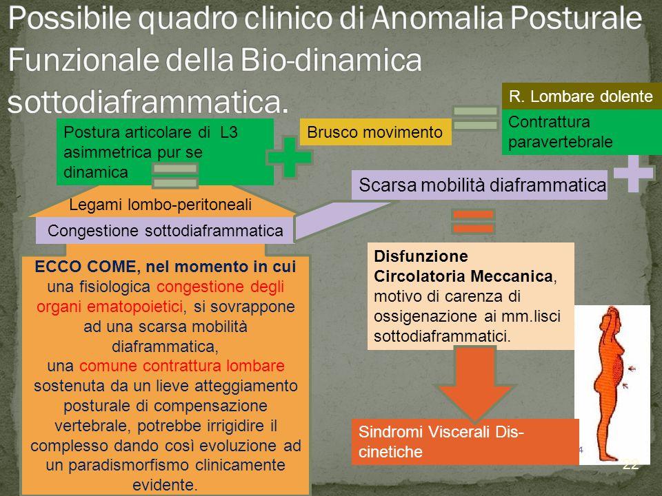 Possibile quadro clinico di Anomalia Posturale Funzionale della Bio-dinamica sottodiaframmatica.