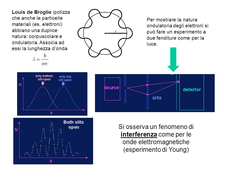Louis de Broglie ipotizza che anche le particelle materiali (es