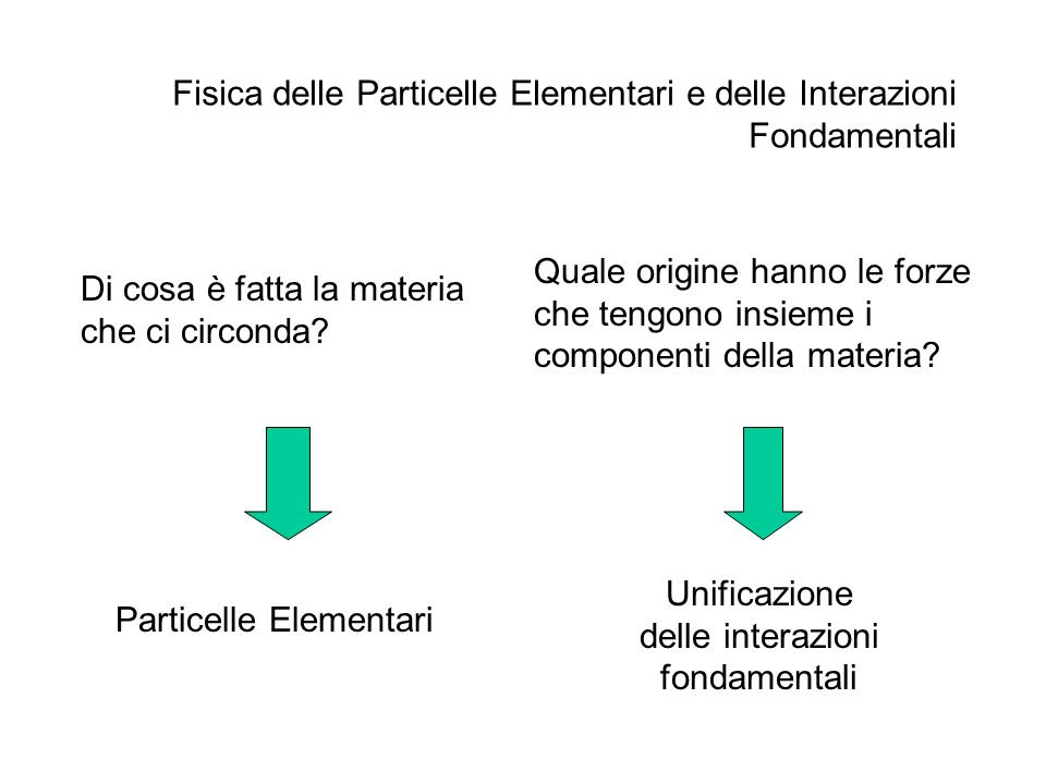 Unificazione delle interazioni fondamentali