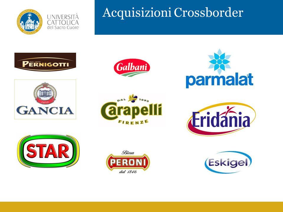 Acquisizioni Crossborder