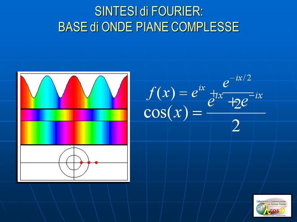 SINTESI di FOURIER: BASE di ONDE PIANE COMPLESSE