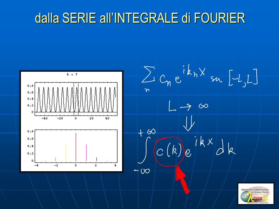 dalla SERIE all'INTEGRALE di FOURIER