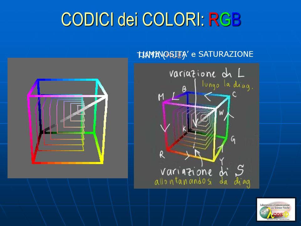 CODICI dei COLORI: RGB TINTA (HUE) LUMINOSITA' e SATURAZIONE