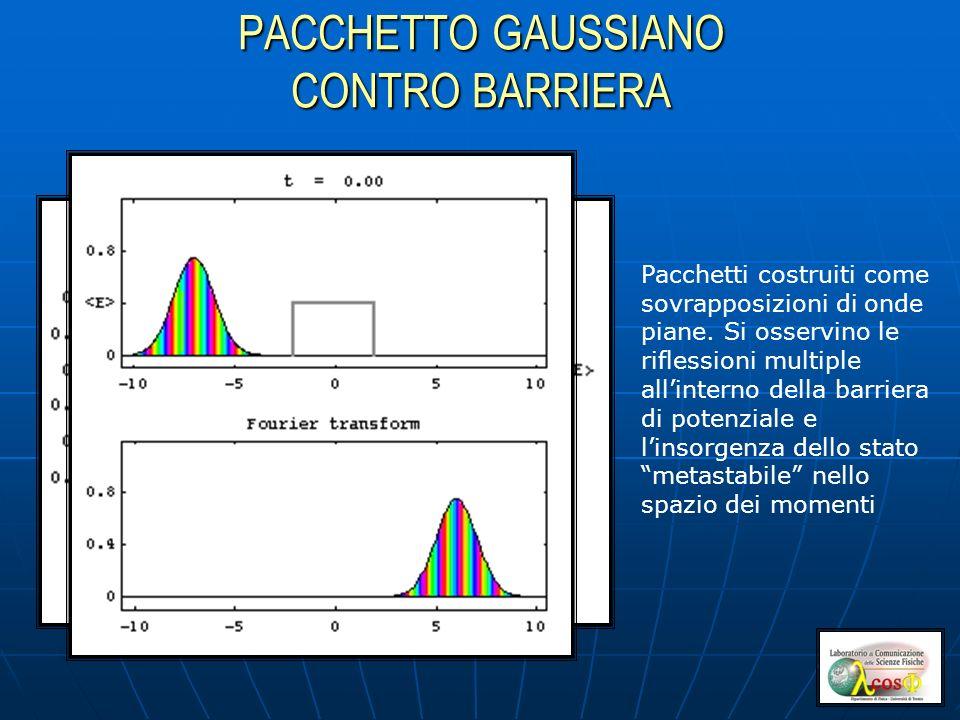 PACCHETTO GAUSSIANO CONTRO BARRIERA