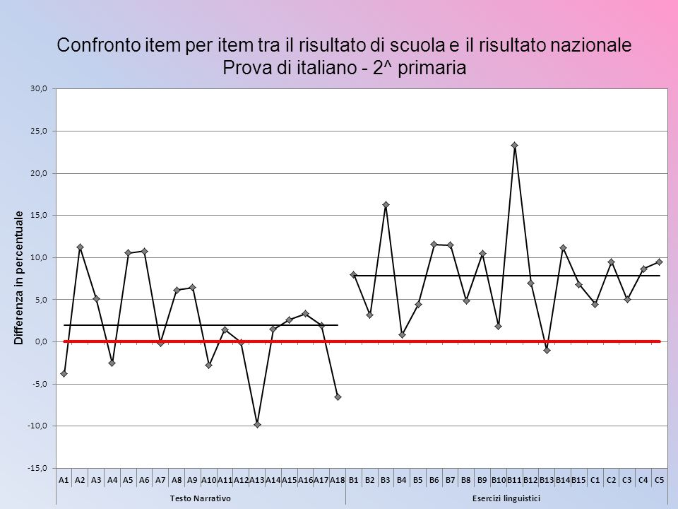 Prova di italiano - 2^ primaria
