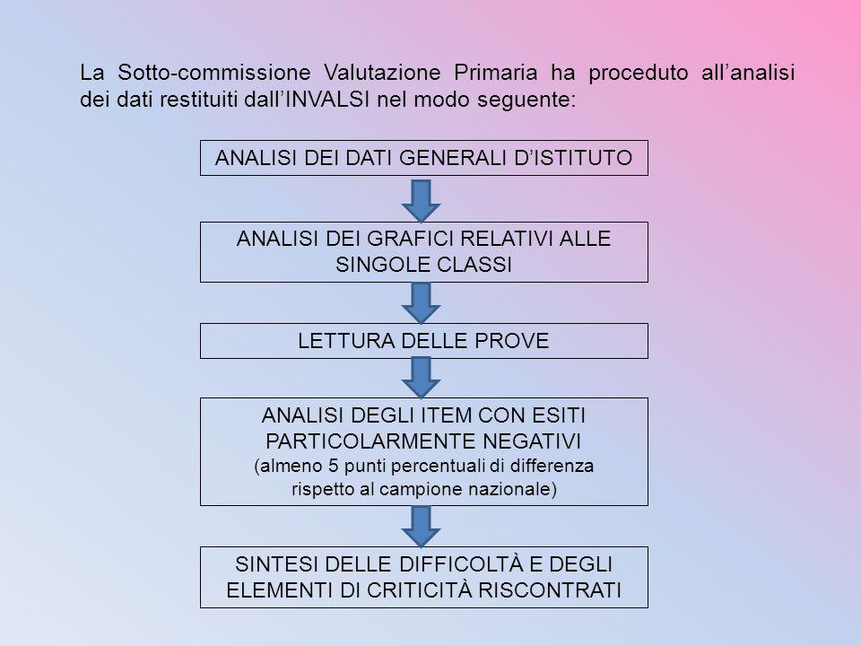 La Sotto-commissione Valutazione Primaria ha proceduto all'analisi dei dati restituiti dall'INVALSI nel modo seguente: