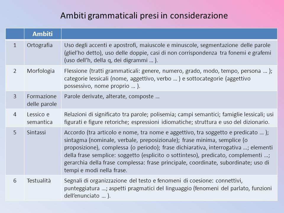 Ambiti grammaticali presi in considerazione