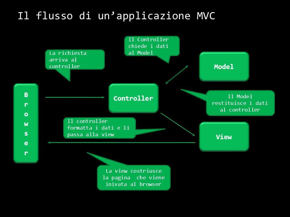 ASP.NET MVC nel dettaglio