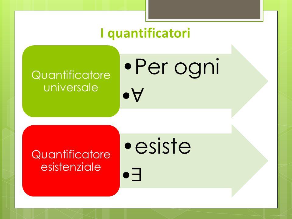 Per ogni ∀ esiste ∃ I quantificatori Quantificatore universale