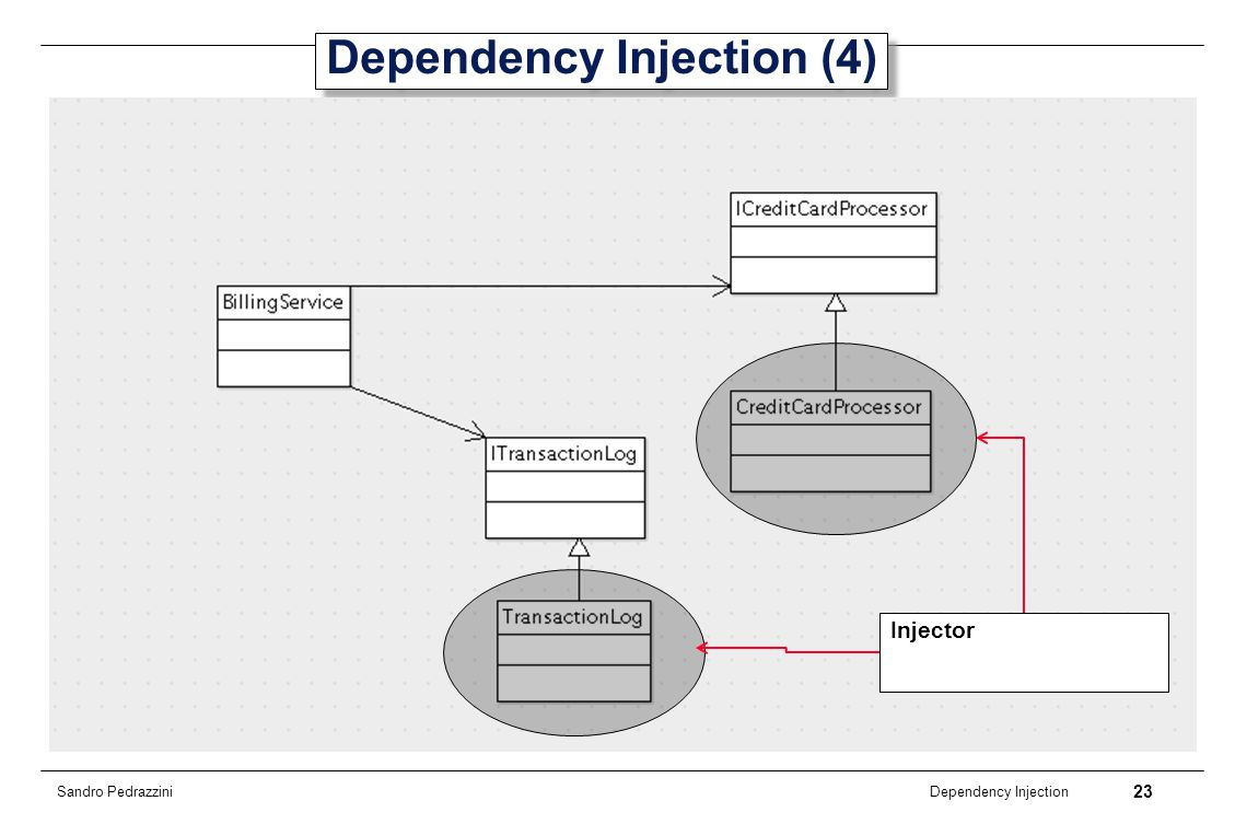 Dependency Injection (4)