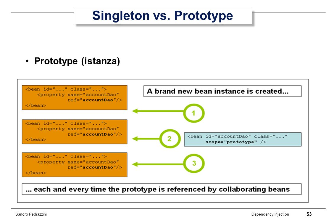 Singleton vs. Prototype