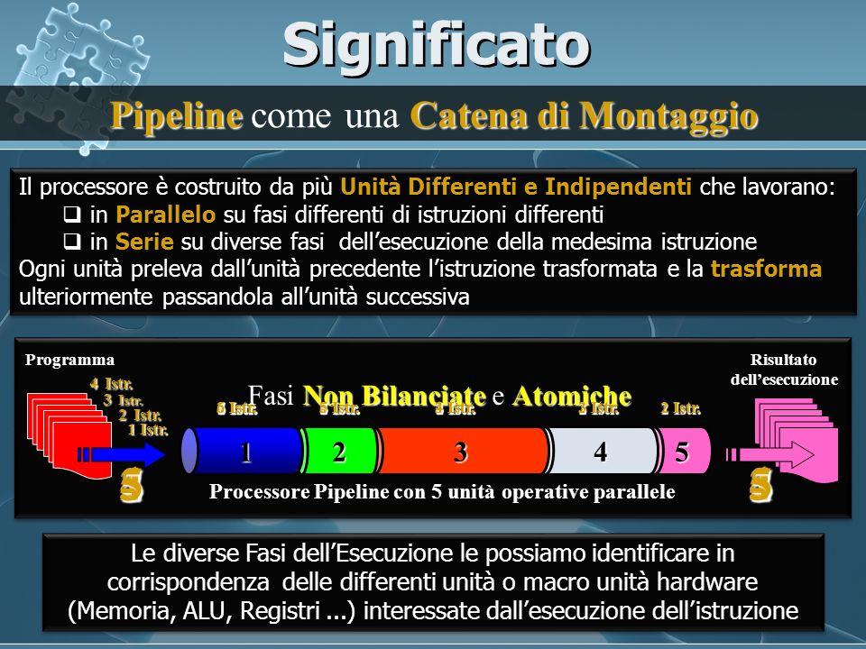 Significato 3 2 4 5 1 2 3 4 5 1 Pipeline come una Catena di Montaggio