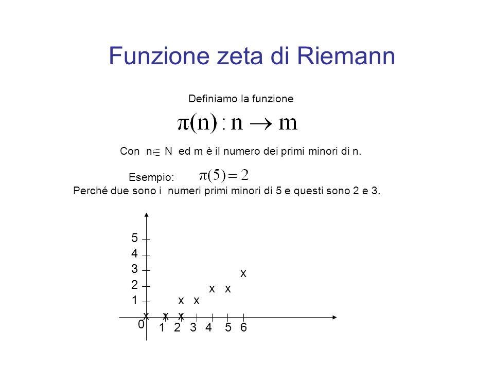 Funzione zeta di Riemann