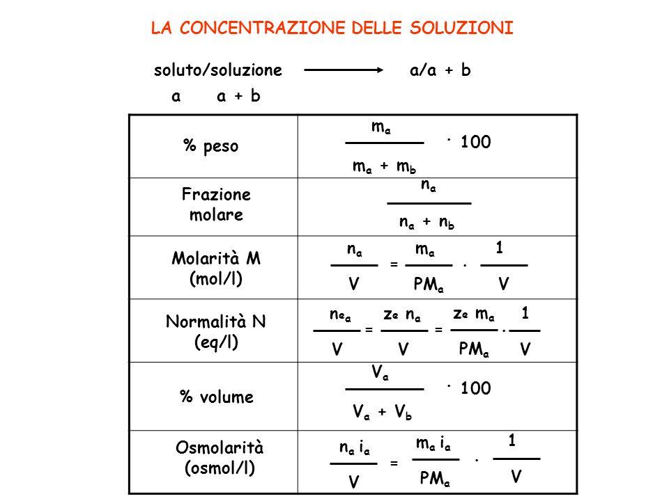 . 100 = = . 100 = LA CONCENTRAZIONE DELLE SOLUZIONI soluto/soluzione
