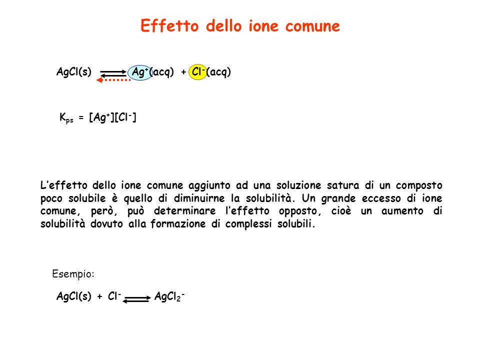 Effetto dello ione comune