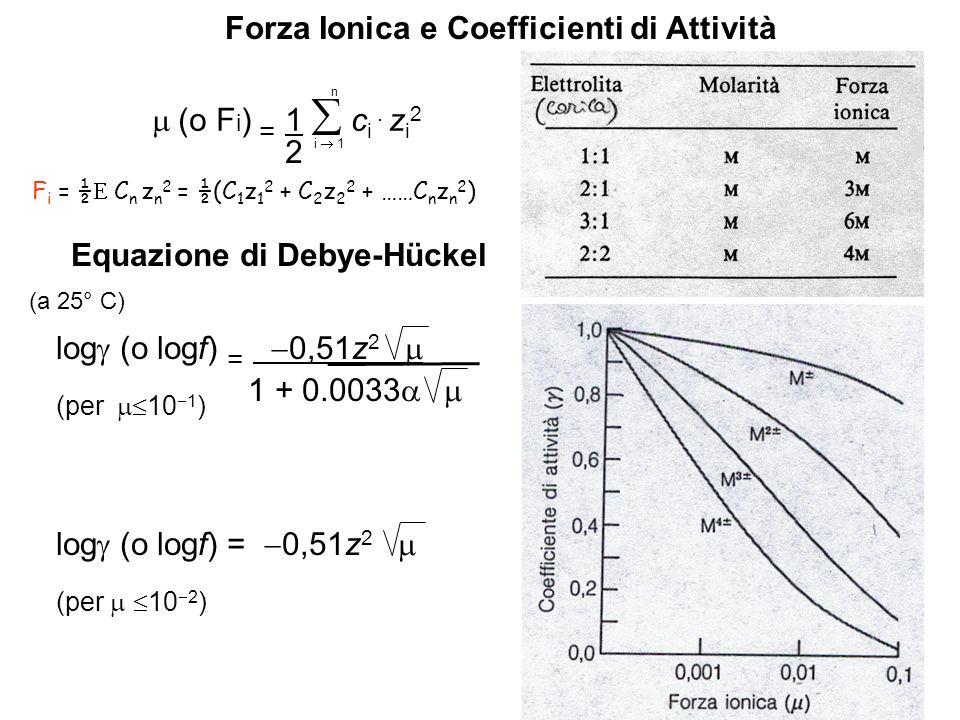 Forza Ionica e Coefficienti di Attività