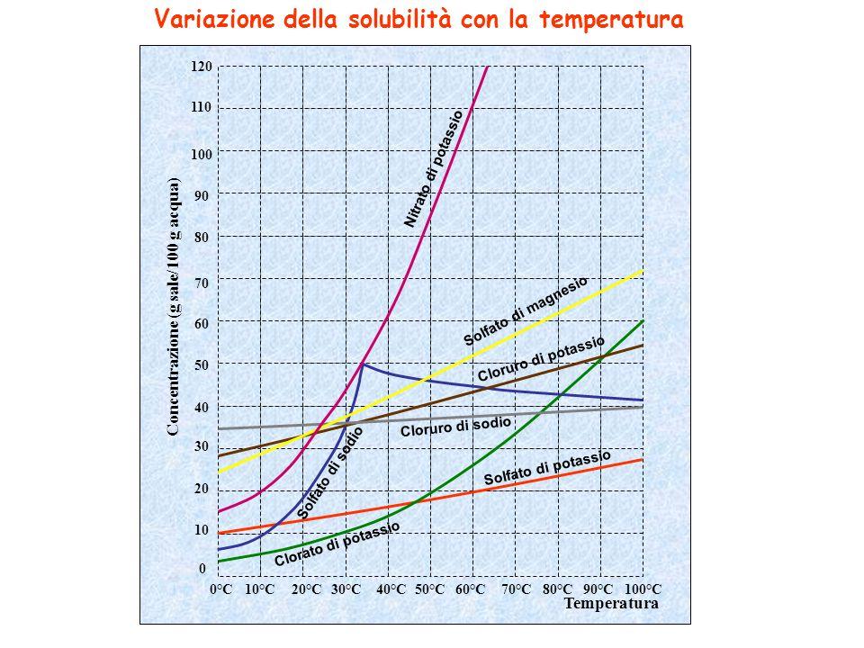 Variazione della solubilità con la temperatura