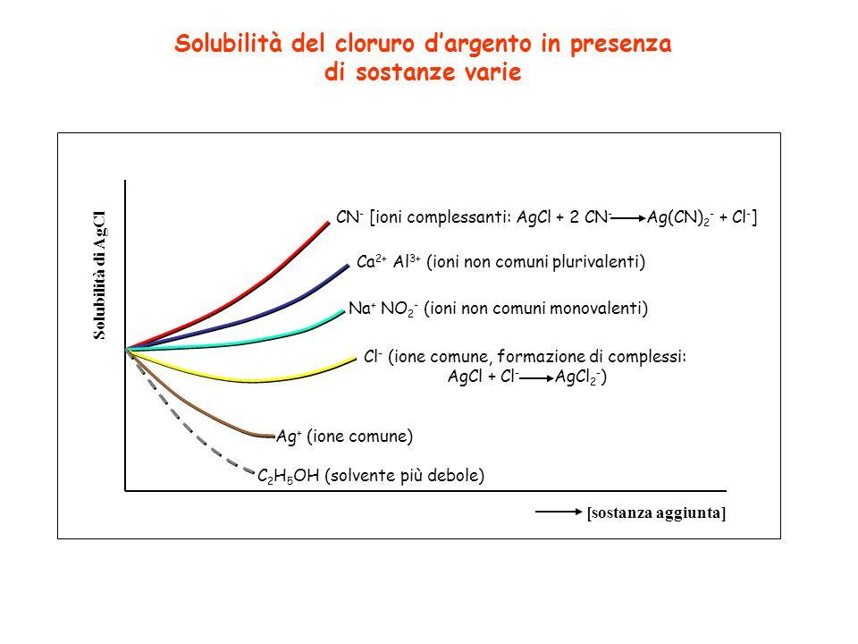 Solubilità del cloruro d'argento in presenza di sostanze varie